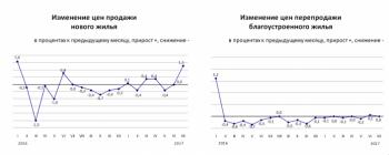 Цены на новое жилье выросли в Казахстане