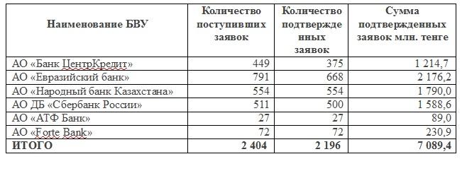 Первые средства на льготное автокредитование в РК могут закончиться в августе 2015 года