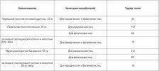 С 1 июля Казпочта повышает тарифы на свои услуги