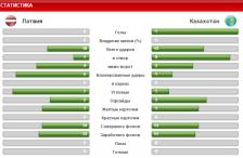 Первая победа сборной Казахстан в отборочном цикле Евро-2016