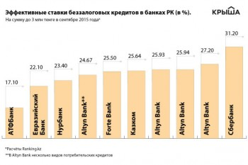В каких банках Казахстана самые низкие и самые высокие проценты