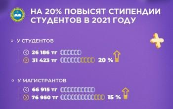 В Казахстане на 20% повысят стипендии студентов в 2021 году